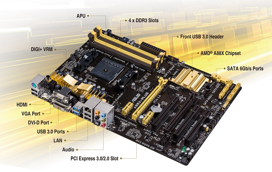 ASUS A88X-PLUS AMD Chipset/Graphics Driver Download