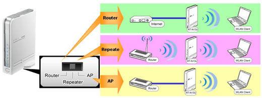 RT-N13U | Networking | ASUS Global