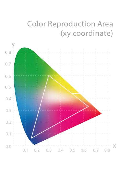 ProArt PA34VC achieves wide color coverage to exceed industry standards by delivering 85% Rec. 2020, 99.5% Adobe RGB, 95% DCI-P3 and 100% sRGB