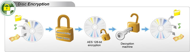 Double Security with Disc Encryption