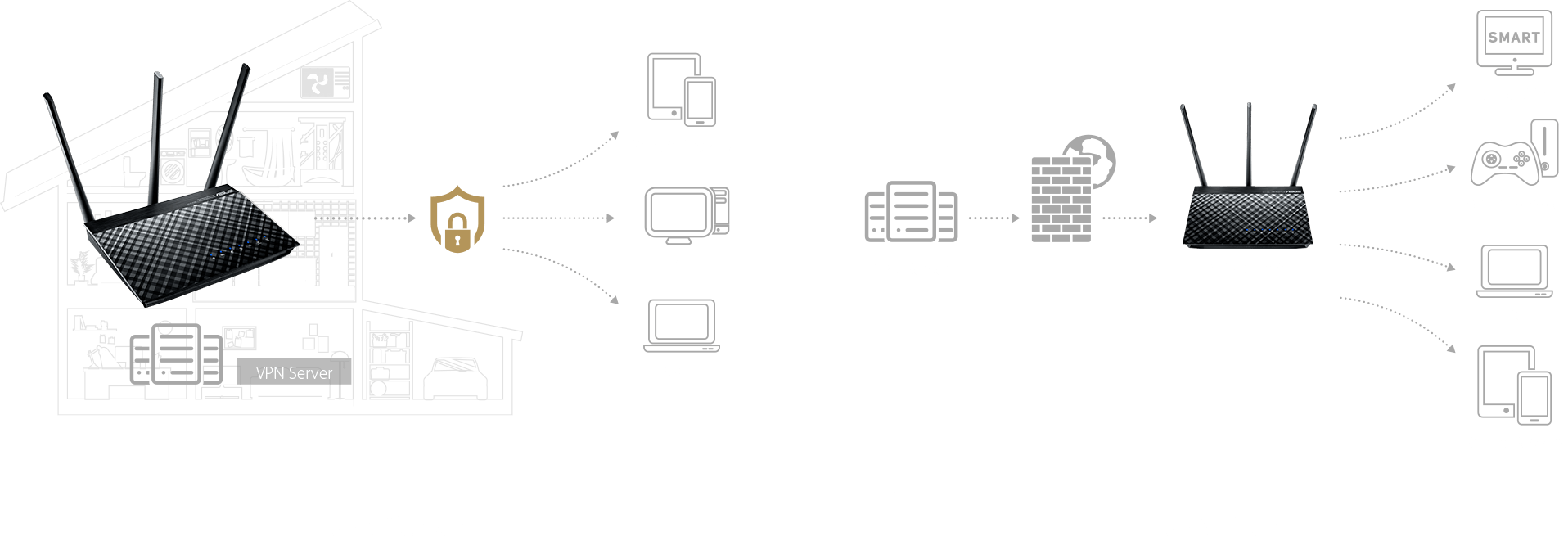 VPN server and client for encrypted remote connection