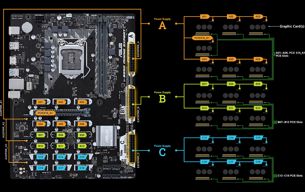 B250 MINING EXPERT | Motherboards | ASUS Canada