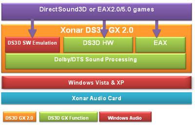 Asus xonar dx | bit-tech. Net.