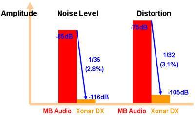Xonar DX | Sound Cards | ASUS USA