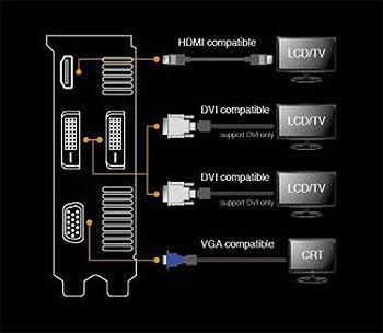 ASUS GTX650TI-DC2O-1GD5 NVIDIA Display Drivers