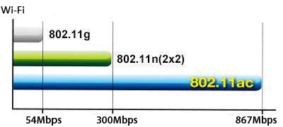 Avec la norme 802.11ac et le design d'antenne interne 2x2, l'adaptateur Wi-Fi ASUS USB-AC53 Nano offre un débit Wi-Fi 3 fois plus rapide que la norme Wi-Fi 802.11n.