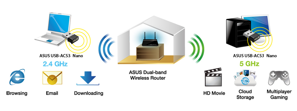 ASUS USB-AC53 Nano allows users to select between 2.4GHz and 5GHz to suit their needs