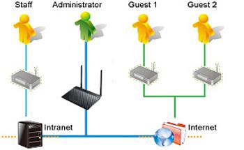 ASUS DSL-N12E C1 Router Descargar Controlador