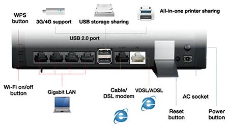 ASUS DSL-N17U Router Driver Windows 7