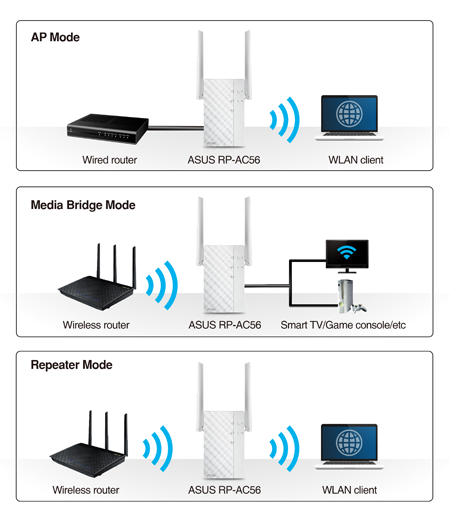 rp-ac56 | networking | asus usa wireless access point network diagram