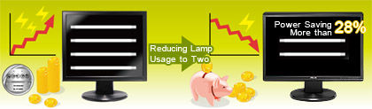 Green power technology which uses just two lamps to save more than 28% power consumption
