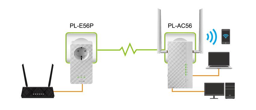 PL-AC56 - mit Plug&Play Einrichtung im Handumdrehen!