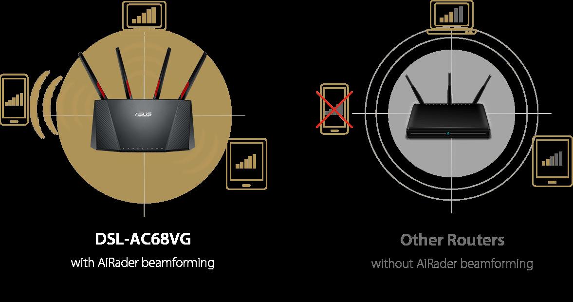 Der ASUS DSL-AC68VG unterstützt AiRadar Beamforming für eine hohe Reichweite und eine stabile Internetverbindung.