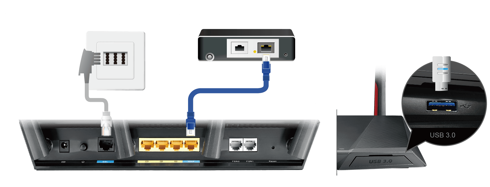 DSL-AC68VG supports multiple internet connections of DSL, Ethernet or 3G/4G LTE and able to switch between if one fails.