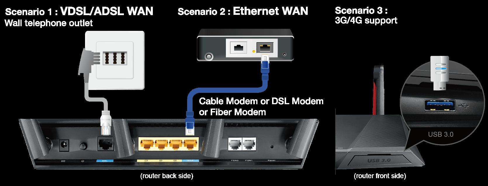 Der DSL-AC68VG unterstützt mehrere Internetverbindungen über DSL, Netzwerk oder 3G/4G LTE und kann bei einem Ausfall zwischen diesen wechseln.