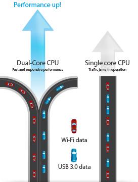 Plus d'actions avec les processeurs à double cœur du RT-AC68UF