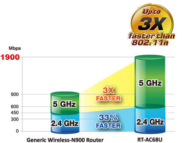 RT-AC68UF with TurboQAM™ technology upgrades 2.4G Wi-Fi even further for 33% faster speeds