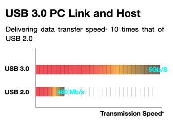Superfast HD content transfer speeds with USB 3.0 and SATA 6Gb/s