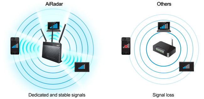 DSL-AC68U features AiRadar with universal beamforming to optimize signal strength and boost Wi-Fi range