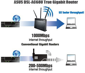 DSL-AC68U gives you full Gigabit performance, offering up to 5X faster throughput than conventional Gigabit routers