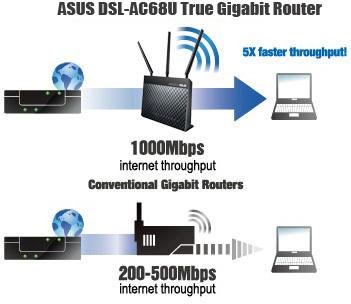Asus Dsl Ac68u Xdsl Modem Router Ac1900 2 4ghz