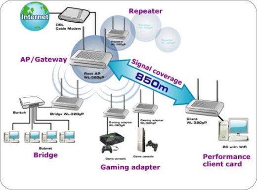WL-320gP | Networking | ASUS Malaysia