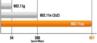 ASUS華碩RT-AC1200雙頻AC1200無線分享器/無線路由器|EcLife良興購物網