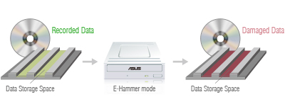 Data Protection Solution