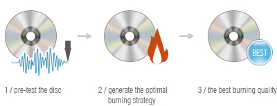 The Best Burning Quality