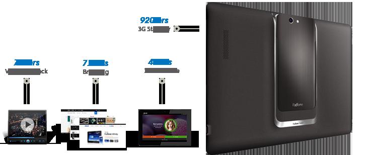 Padfone Battery Life