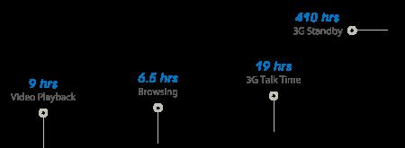 Phone Timeline