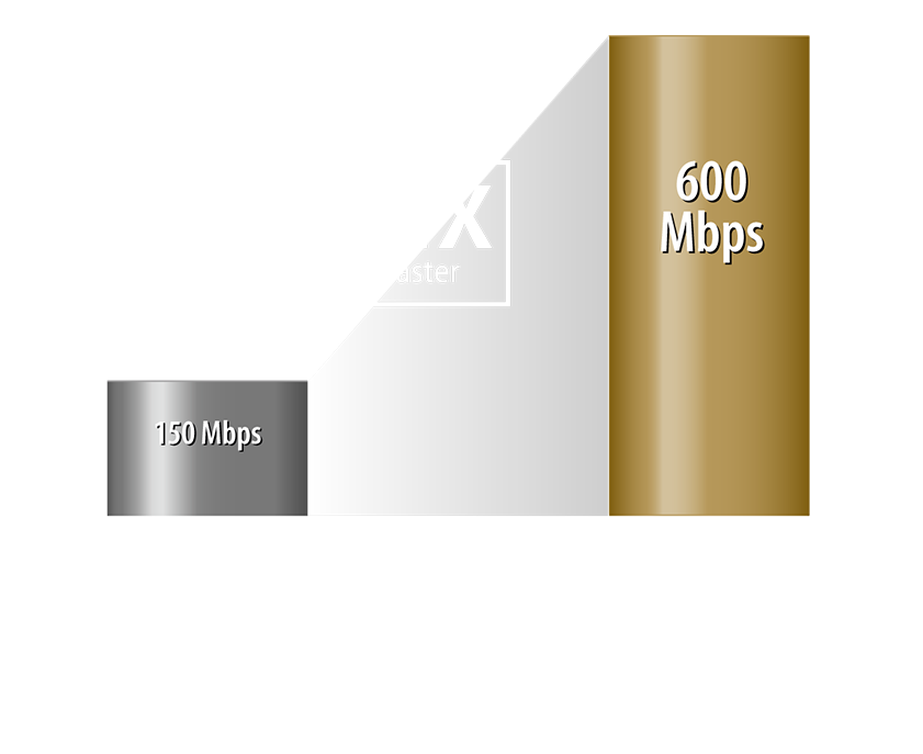 The new ASUS 4G-AC86U offers unparalleled convenience of use. Long-term tests guarantee wide compatibility and reliability