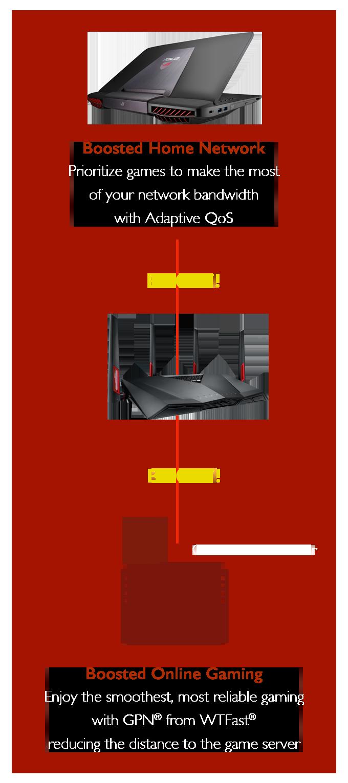 Le routeur gaming RT-AC88U booste les performances de votre réseau domestique et améliore votre expérience gaming
