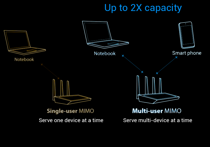 RT-AC87U with MU-MIMO ready will be able to connect to multiple MU-MIMO-compatible clients at each device's maximum speed simultaneously