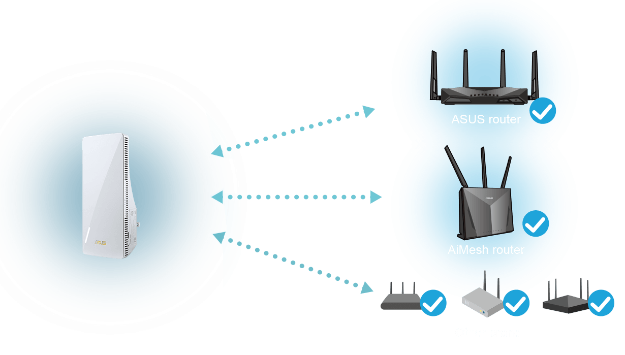 WiFi range extender that works perfectly with any wifi router