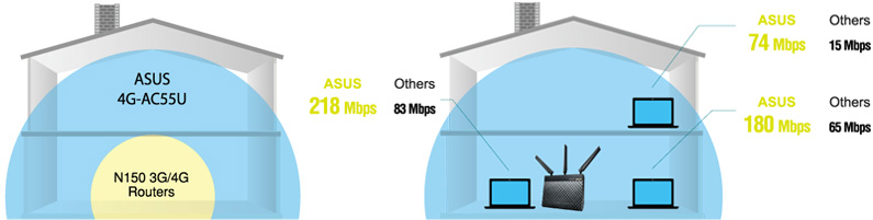 4G-AC55U lets you enjoy lightening-fast 4G network speeds and up to 4X Wi-Fi coverage