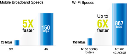 4G-AC55U provides up to 5X faster downloading than 3G HSPA+, 6X faster than 802.11n
