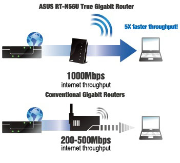 Gigabit Internet on 1000mbps Internet Throughput