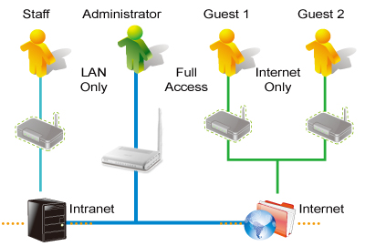 4-Network-in-1: Provide Extra Networks