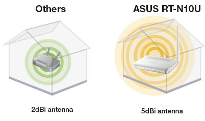 New Driver: Asus RT-N10U Wireless Router