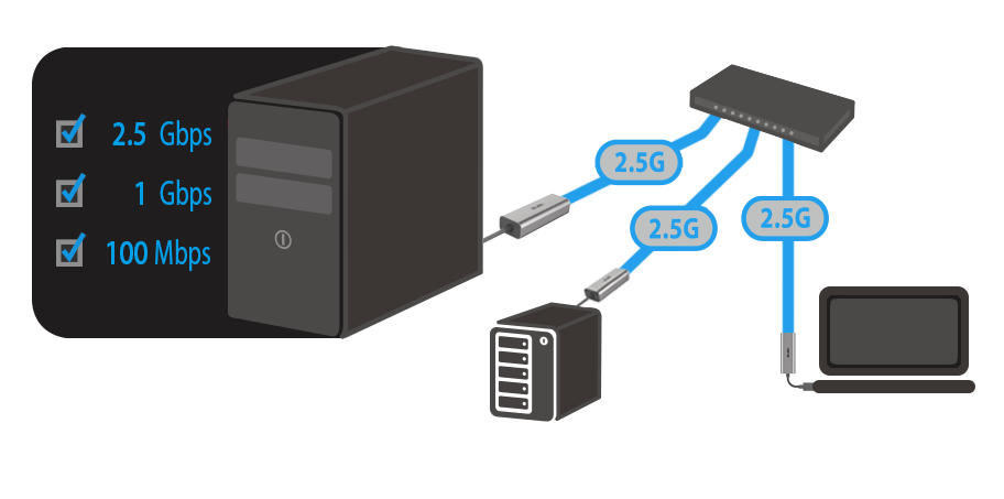 USB-C2500 is compatible with variety of systems, upgrade your devices to faster and stable connection than wireless connection.