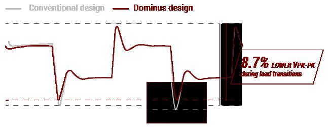 ROG Dominus Extreme | Moderkort | ASUS Sverige