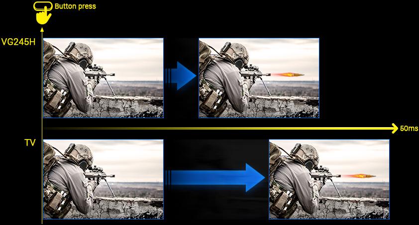 Kết quả hình ảnh cho Asus VG245H