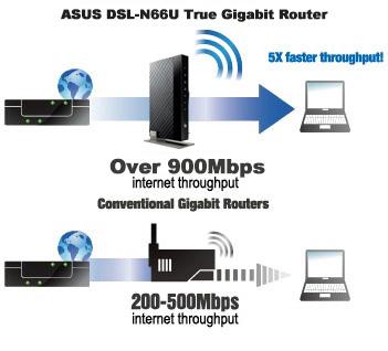ASUS DSL-N66U Router 64 BIT Driver