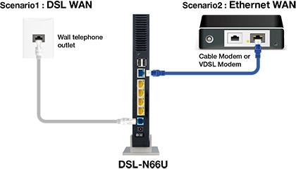 DSL-N66U Мережеве обладнання ASUS Україна