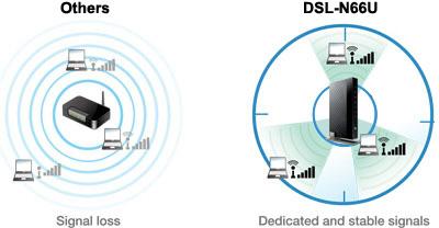 ASUS DSL-N66U Router Windows 8 X64 Treiber