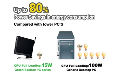 Consumers 70% Less Power than a Desktop