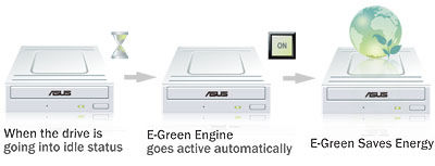 E-Green - The Most Energy Saving Drive