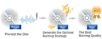 OTS Technology-The Best Burning Quality