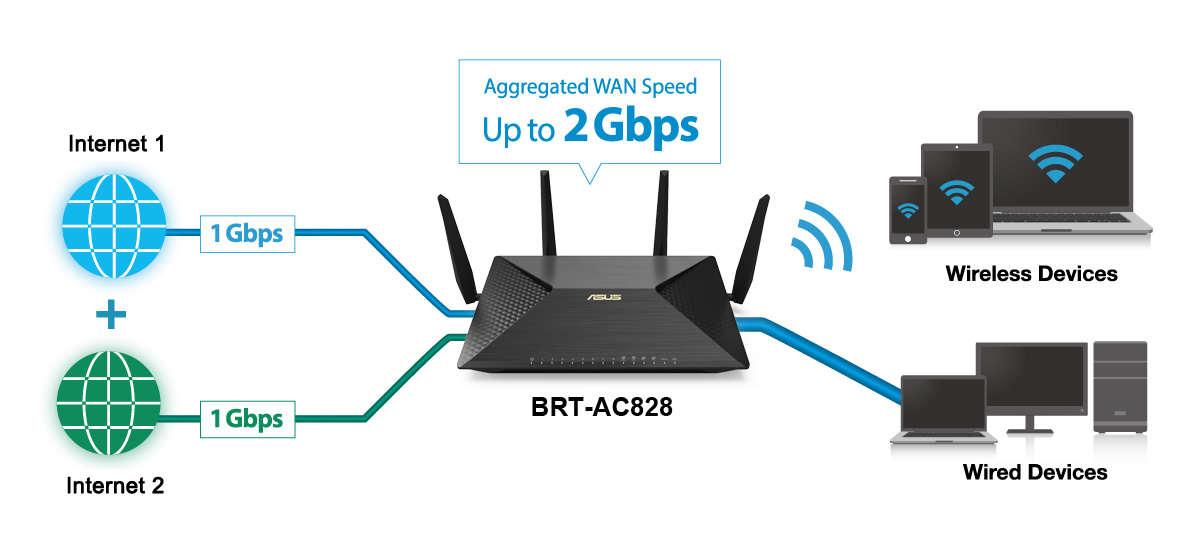 ASUS-BRT-AC828 – Duales Hardware-WAN ermöglicht eine schnelle, stabile und verlässliche Internet-Konnektivität